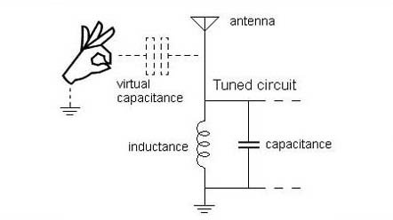 Theremin: Diagram of Virtual Capacitor.